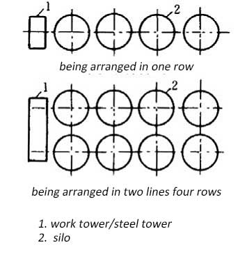 The layout design of steel silos